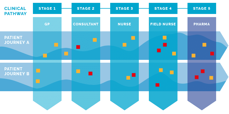 Frontend.com simplified healthcare customer journey diagram helps reframe the problem from a user perspective.