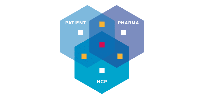 Frontend.com simplified healthcare venn diagram.