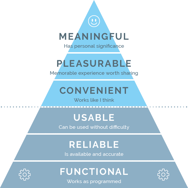 Pyramid Of Experiential Maturity